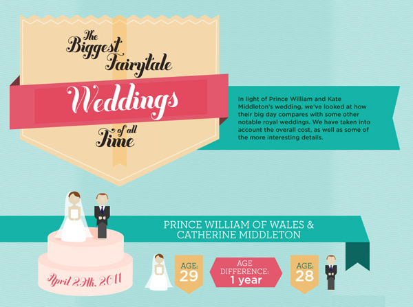 casamento1 Infographic on the Royal Wedding of Prince William & Kate Middleton