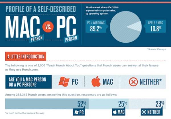 mac vs pc designlov 600x416 Mac person vs PC person
