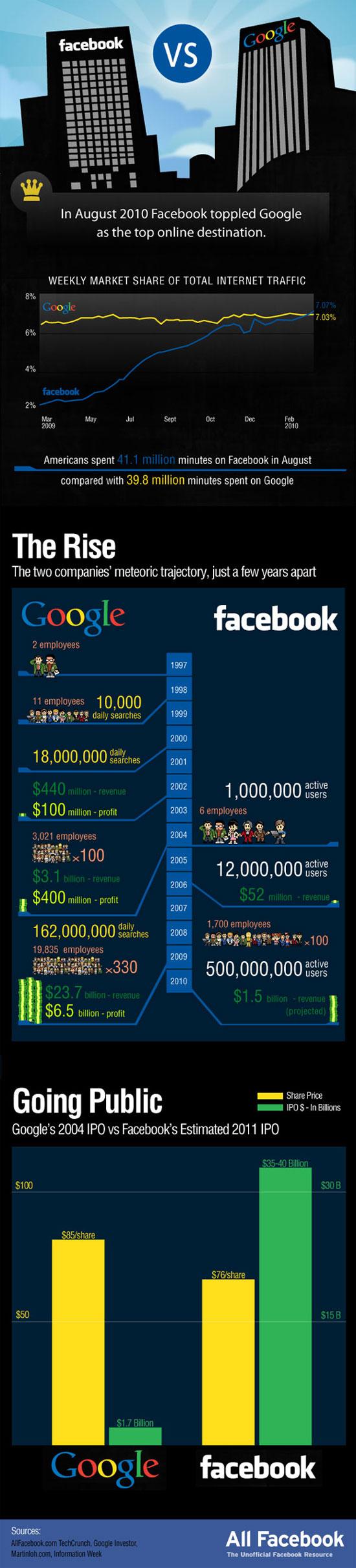 Google Vs Facebook  A Battl small 23 Interesting Facebook Infographics