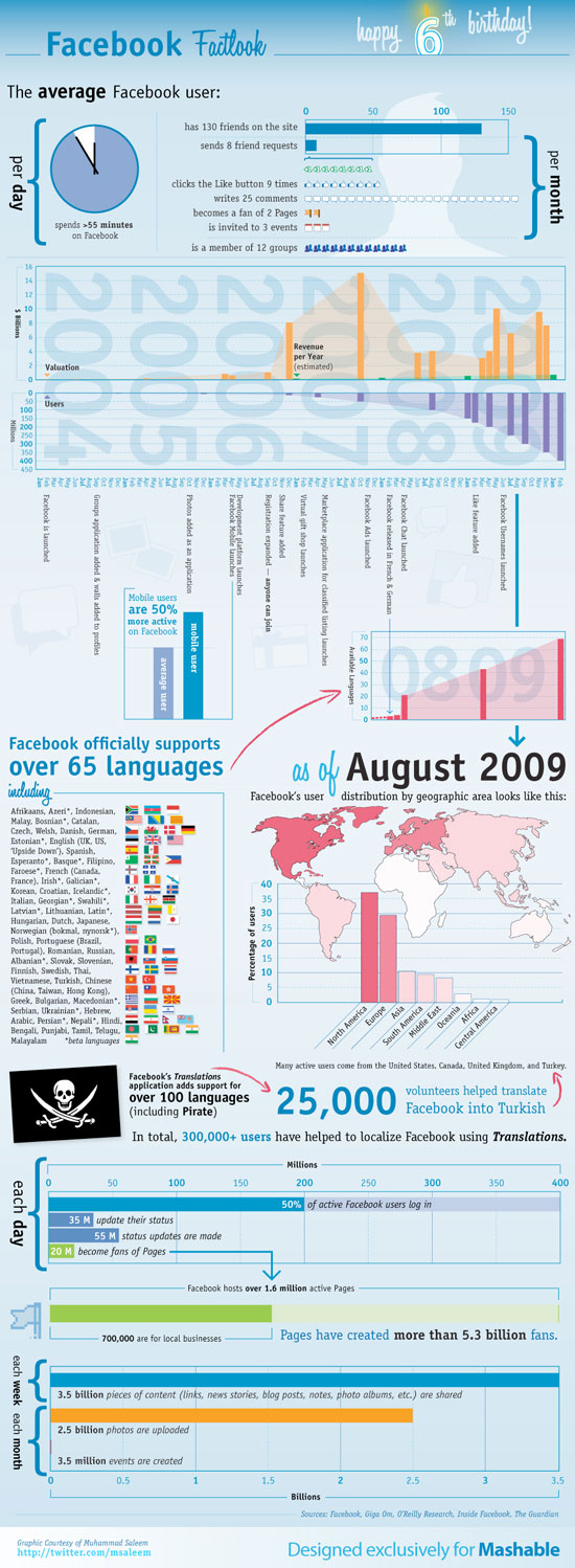 Visualizing 6 Years of Face small 23 Interesting Facebook Infographics