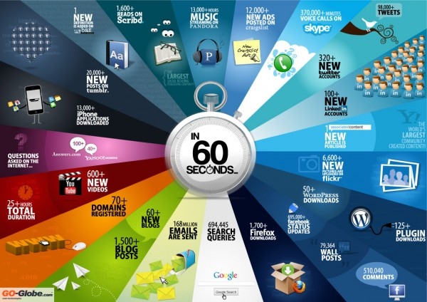 60seconds 600x424 60 Seconds on the Web