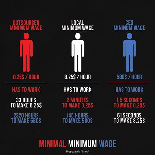 minimal minimum Minimal Minimum Wage.