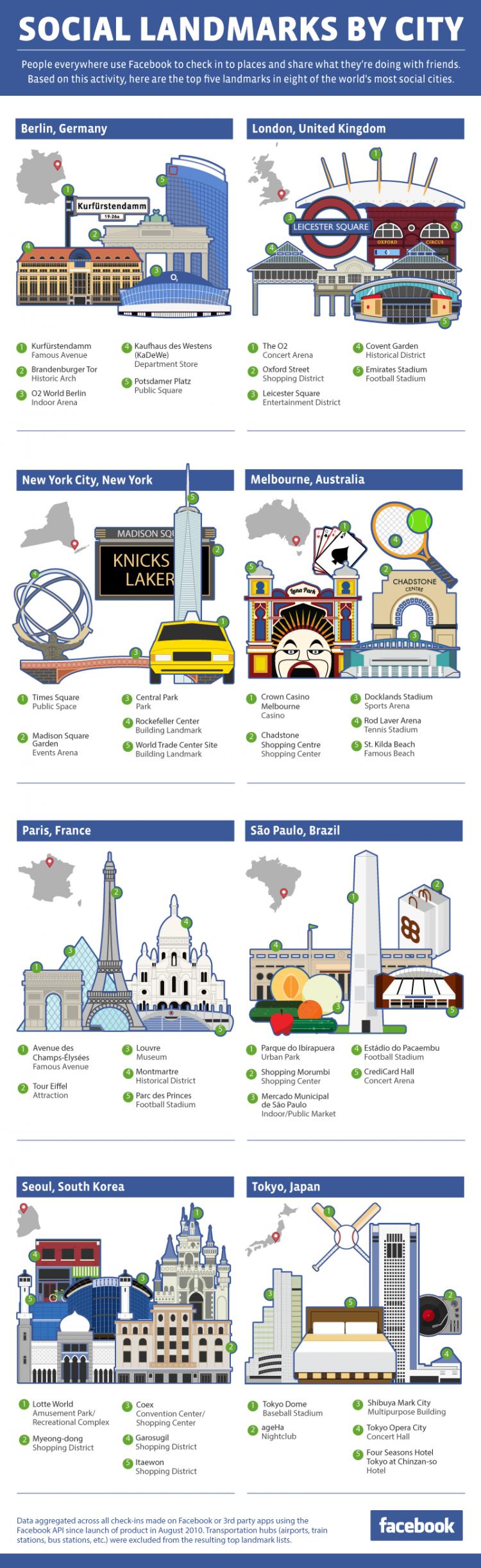 FB citylandmarks 750x2440 Facebooks Most Social Landmarks By City