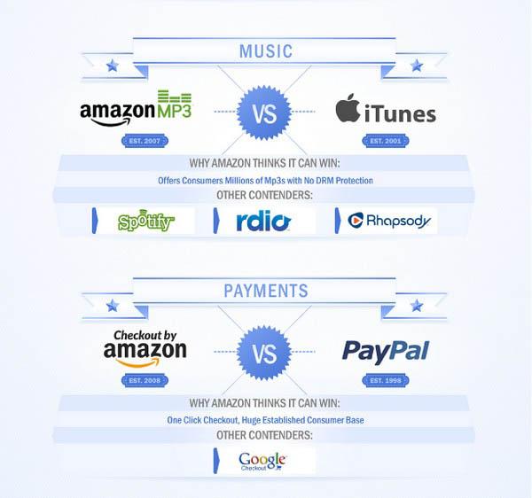 amazon vs world infographic designyourtrust Amazon Vs Rivals – Who Will Win ? [Infographic]