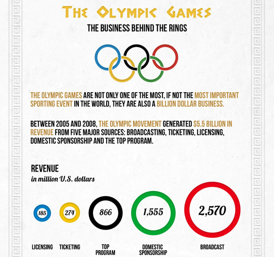 2.london olympics infographic 7 Must See London 2012 Olympics Infographics