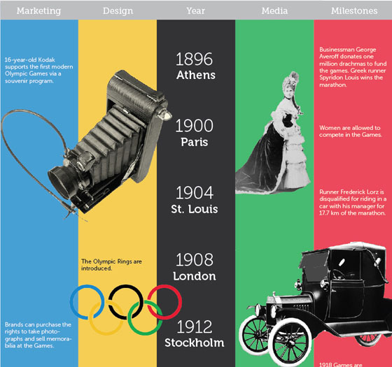 4.london olympics infographic 7 Must See London 2012 Olympics Infographics