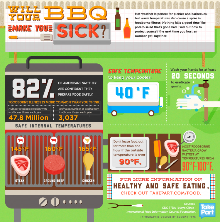 TAKEPART BackyardBBQ sick 750x757 Dont Let Summer Grilling Make You Sick