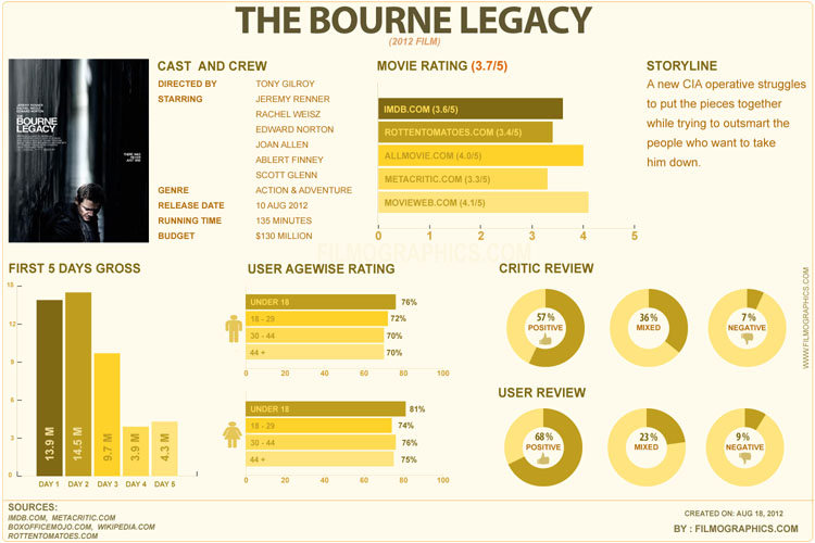 bourne The Bourne Legacy [Infographic]