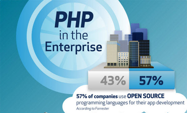 php in the enterprise infographics PHP in the Enterprise [Infographic]