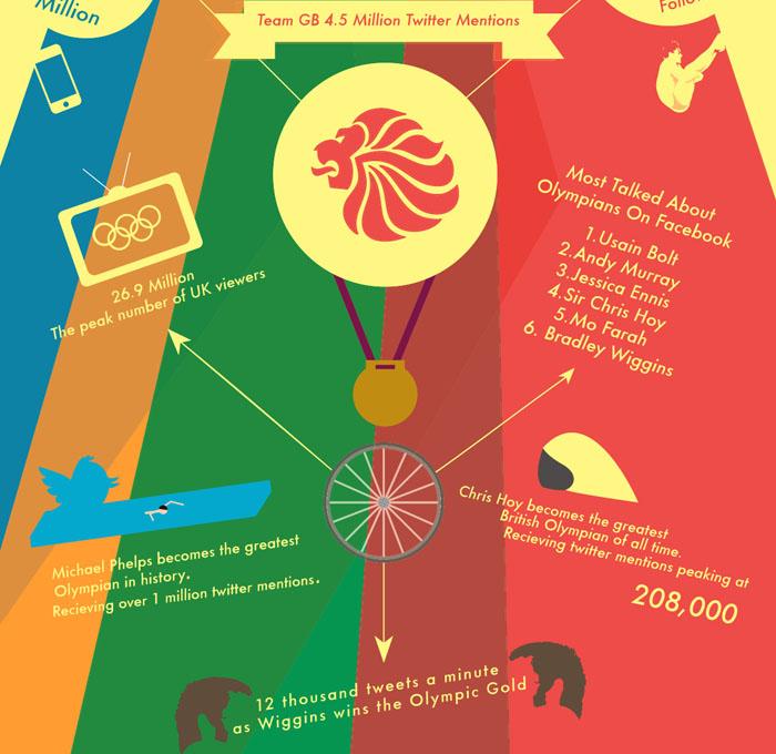 sosmed London 2012 Social Media Infographic
