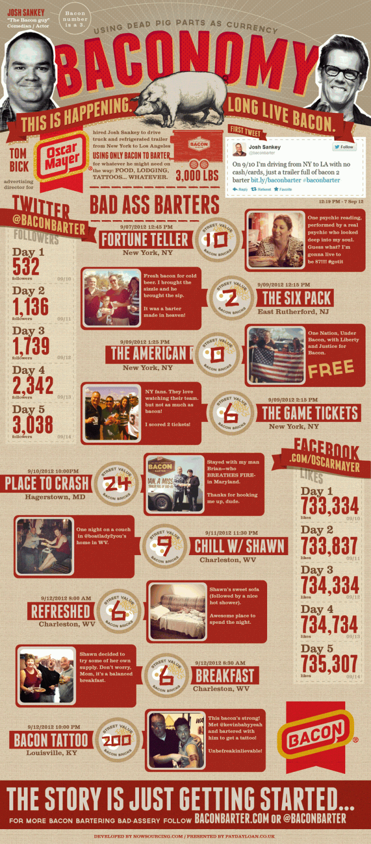 baconbarter 750x1706 Baconomy: The Art of Bacon Barter [Infographic]