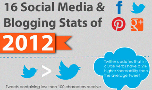 1170 A Fresh Dose of Information: Catchy and Insightful Social Media Infographics