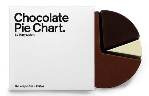 tumblr mdpj2l4VIt1qiqf01o1 500 Chocolate Pie Chart by Mary & Matt