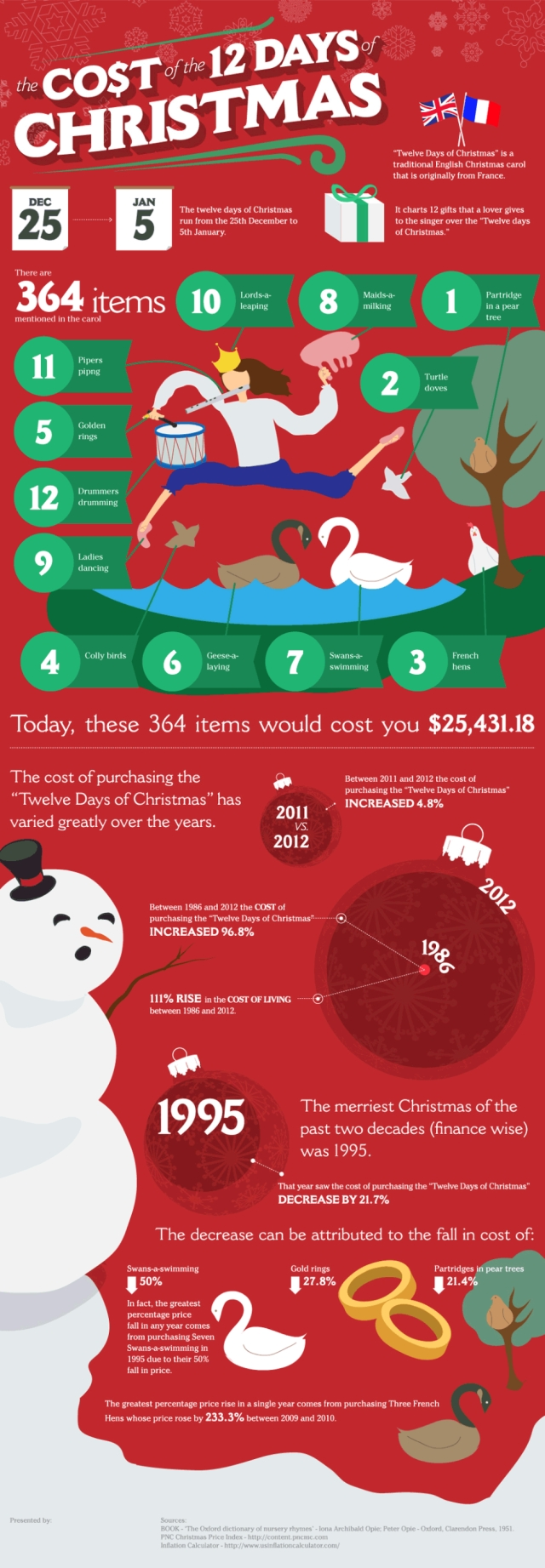 the cost of the 12 days of christmas 640 The Cost of the Twelve Days of Christmas [Animated Infographic]