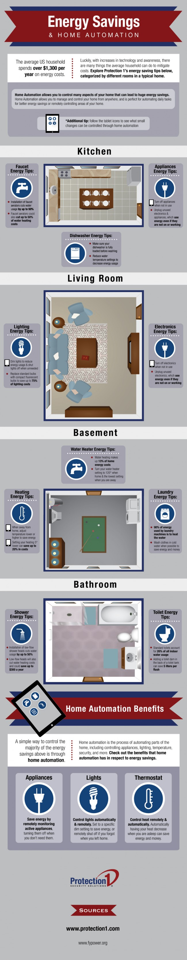 13 01 02 Protection 1 Home Automation Infographic 650x3333 Home Automation Energy Savings Tips