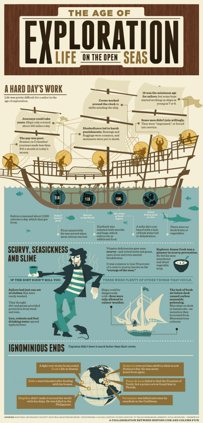 History Exploration open seas 650x1354 The Age of Exploration: Life on the Open Seas