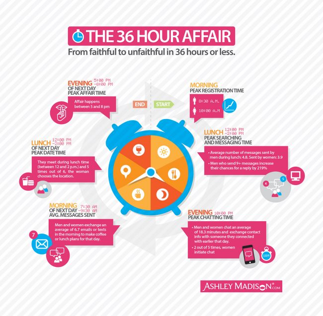 AM 36hr affair infograph 650x637 THE ANATOMY OF AN AFFAIR: FROM FAITHFUL TO UNFAITHFUL IN 36 HOURS OR LESS