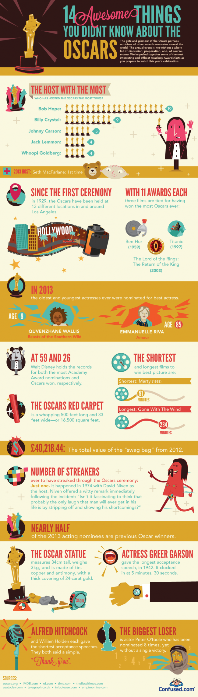 Confused the oscars 650x2290 14 Awesome Things You Didnt Know About the Oscars