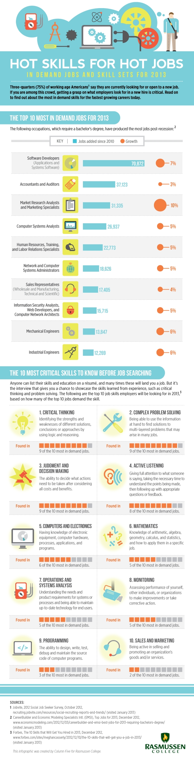 Hot Skill Sets for 2013