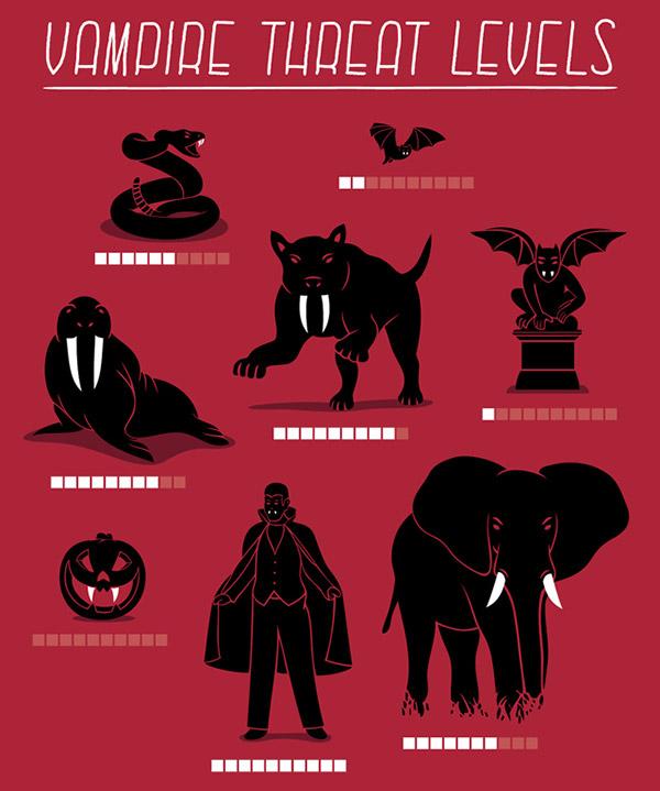 Vampire Threat Levels Vampire Threat Levels