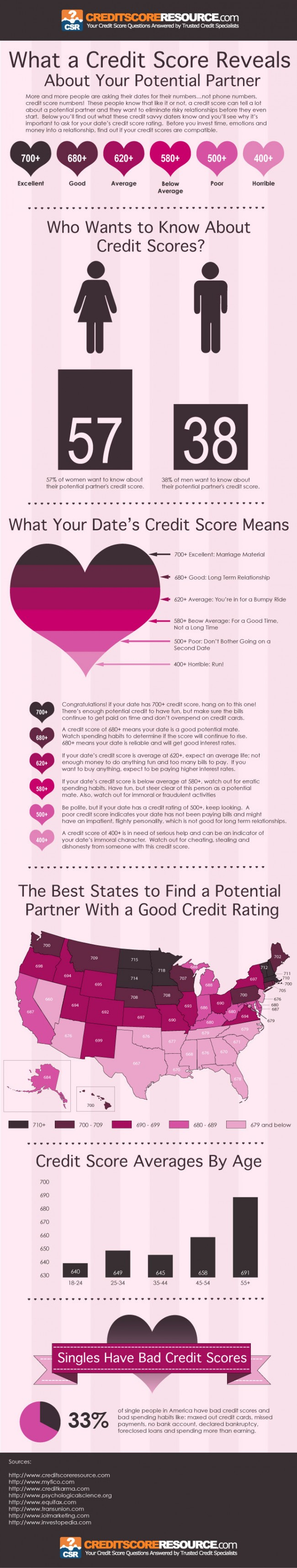 credit scores dating creditscoreresource com 11 650x3427 What a Credit Score Reveals About Your Potential Partner
