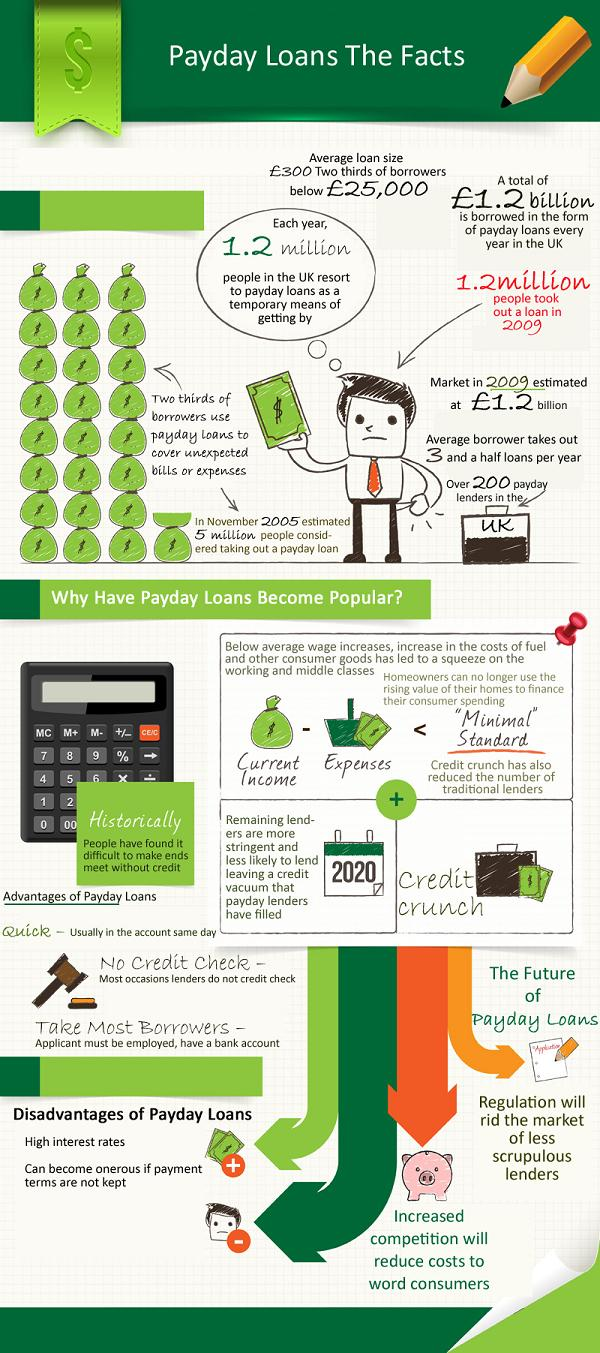 paydayloanfacts1 Payday Loans Infographic   The Rise of Payday Loans