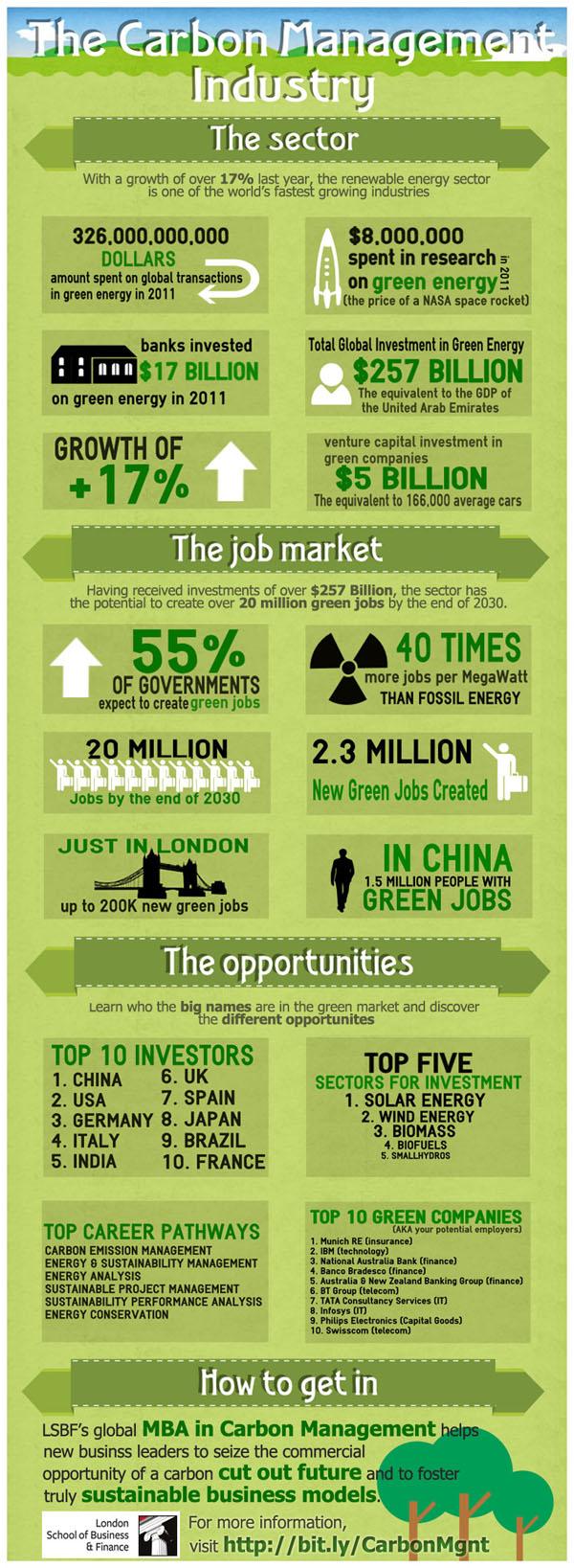 Carbon Management 600 Carbon Management Industry Infographics