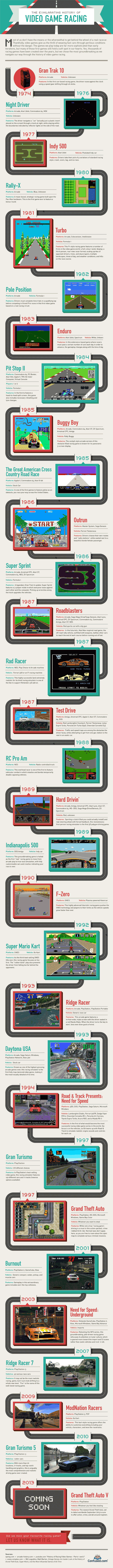 Confused video game driving 650x9030 Video Game Driving: A Brief History