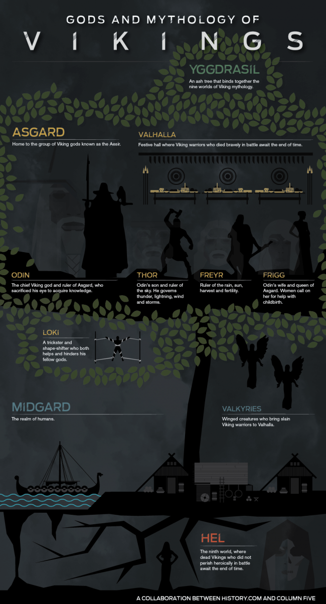 History vikings  infographic 650x1205 Gods and Mythology of Vikings