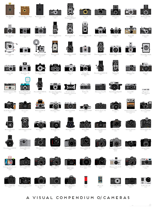 PopChartLab Cameras Zoom A Visual Compendium of Cameras by Pop Chart Lab
