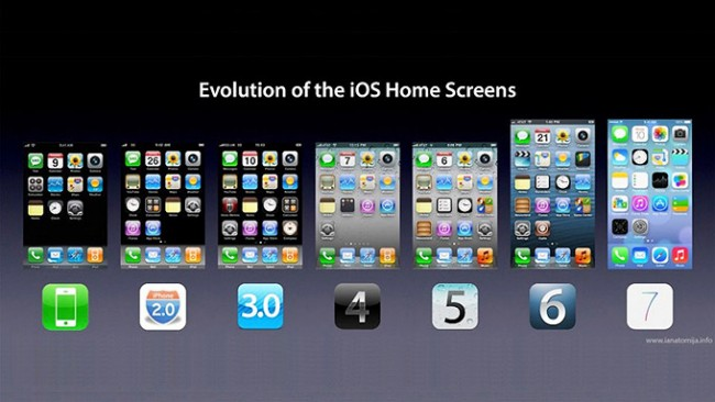 The Evolution of the iPhone Home Screen 650x366 The Evolution of the iPhone Home Screen