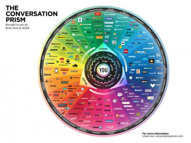 JESS3 BrianSolis ConversationPrism4 WEB 1600x1200 650x487 The Conversation Prism