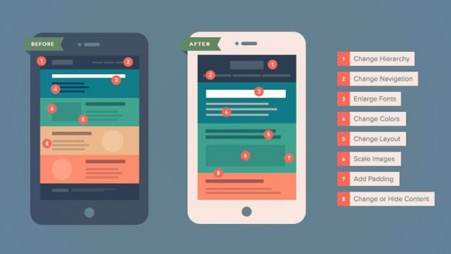 responsive email design thumb 650x366 The How To Guide to Responsive Email Design – Infographic