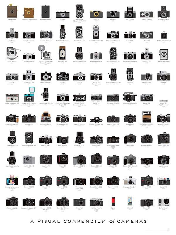 cameras feeldesain infographic 11 A VISUAL COMPENDIUM OF CAMERAS