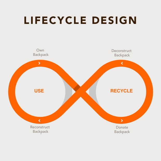 lifecycle design A Better Backpack: A Backpack Reincarnated as a Backpack, as a Backpack, as a Backpack...