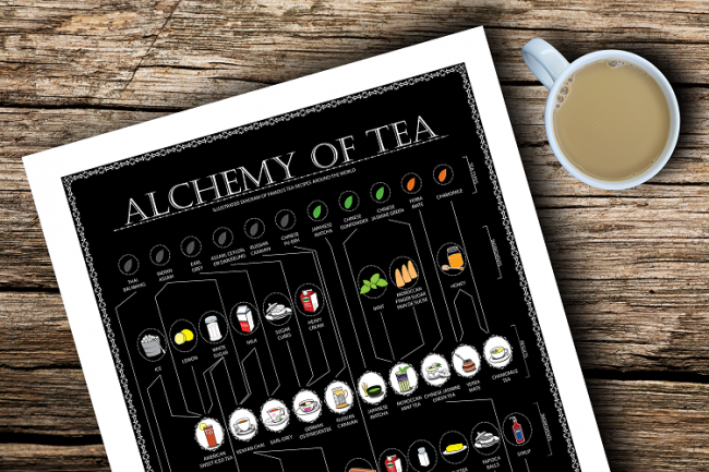 TEXTURE WOOD2 sm 650x433 Alchemy of Tea: An Illustrated Diagram of Popular Tea Recipes