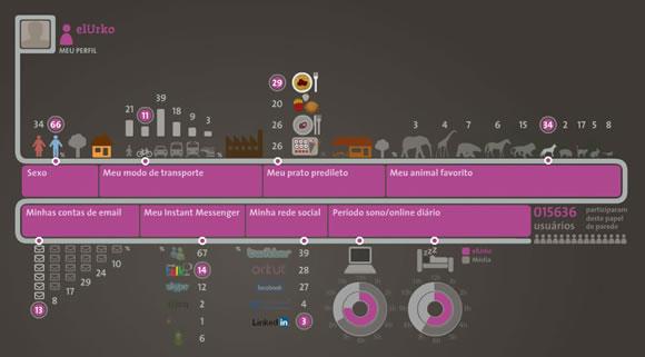 trecoolionz Íonz :: infografía de nuestro comportamiento en la red